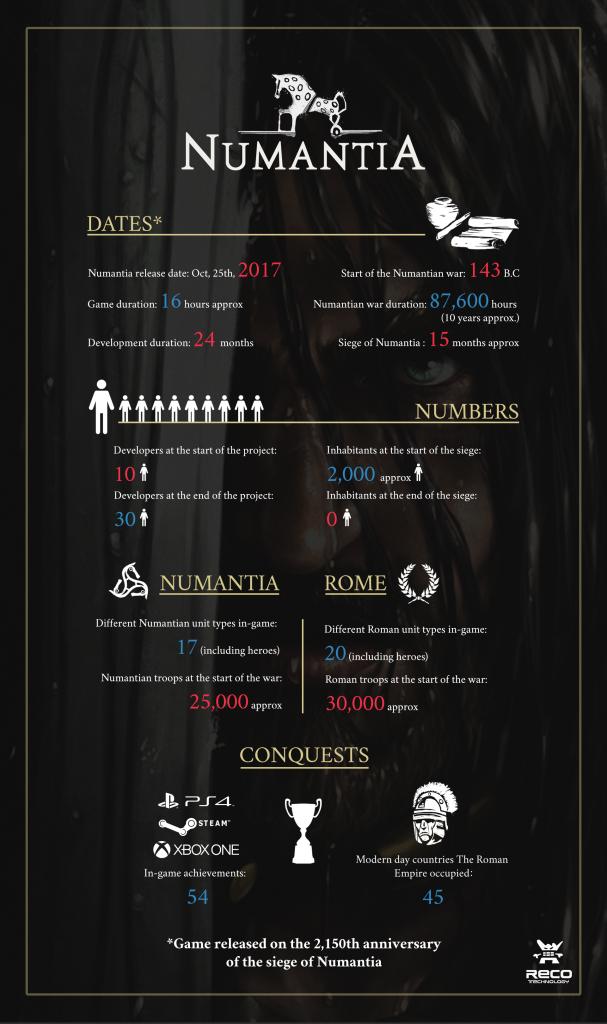 Numantia Infographic.png
