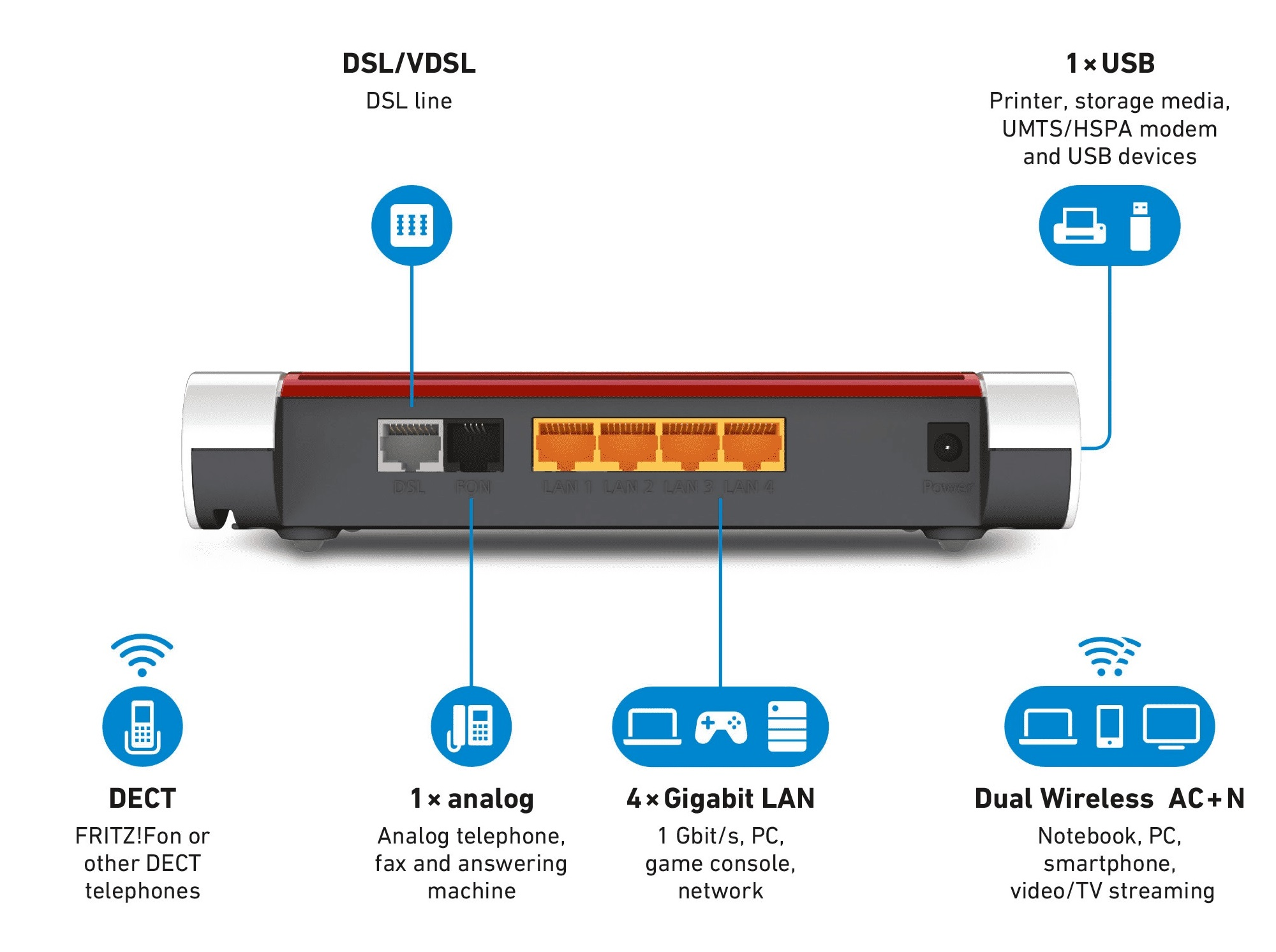 20rd strike.com   FRITZBox 75200 – Hardware Review