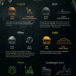 Life is Feudal Your Own infographic